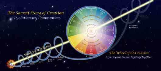 The-FCE-Wheel-of-Co-Creation-Index